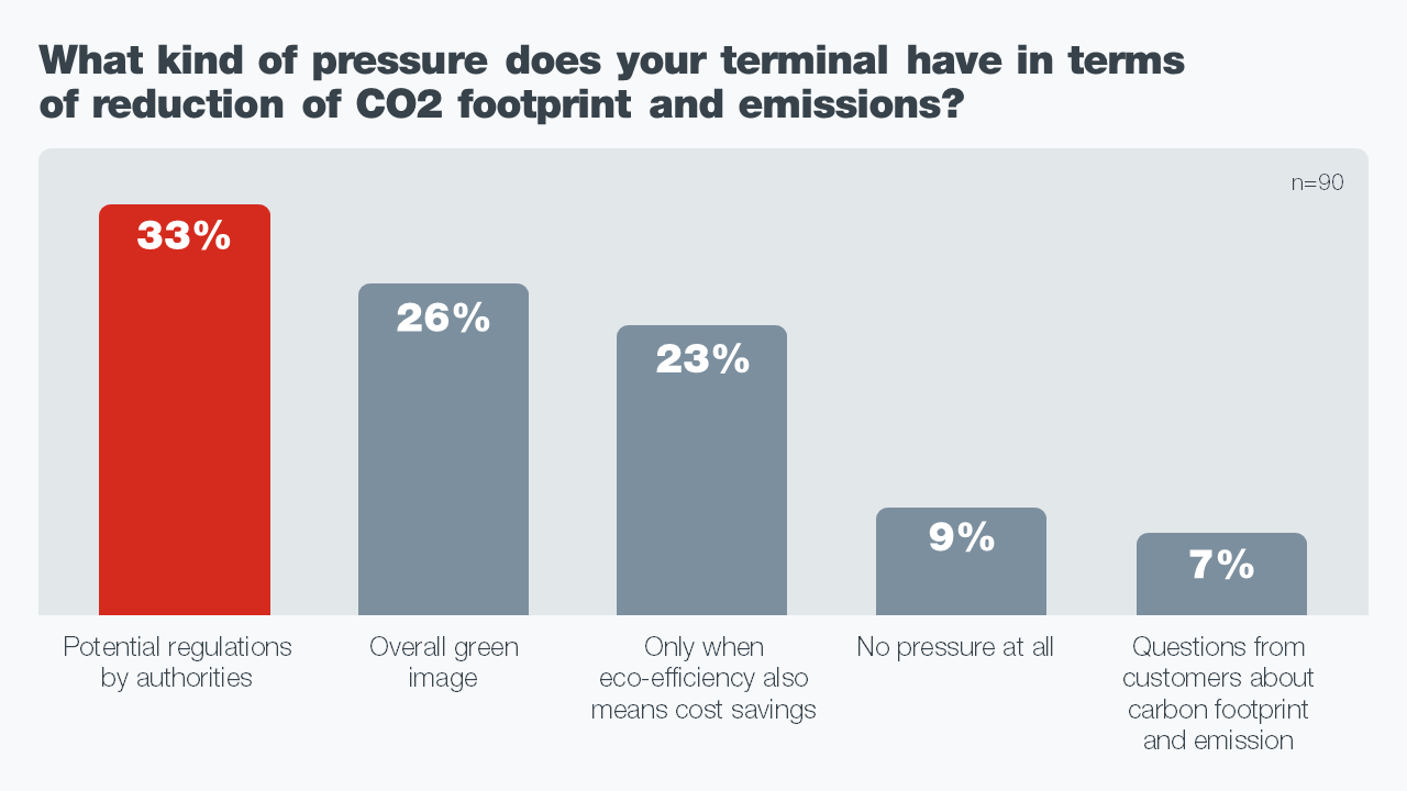 What kind of pressure does your terminal have in terms of reduction of CO2 footprint and emissions (1) (1).PNG