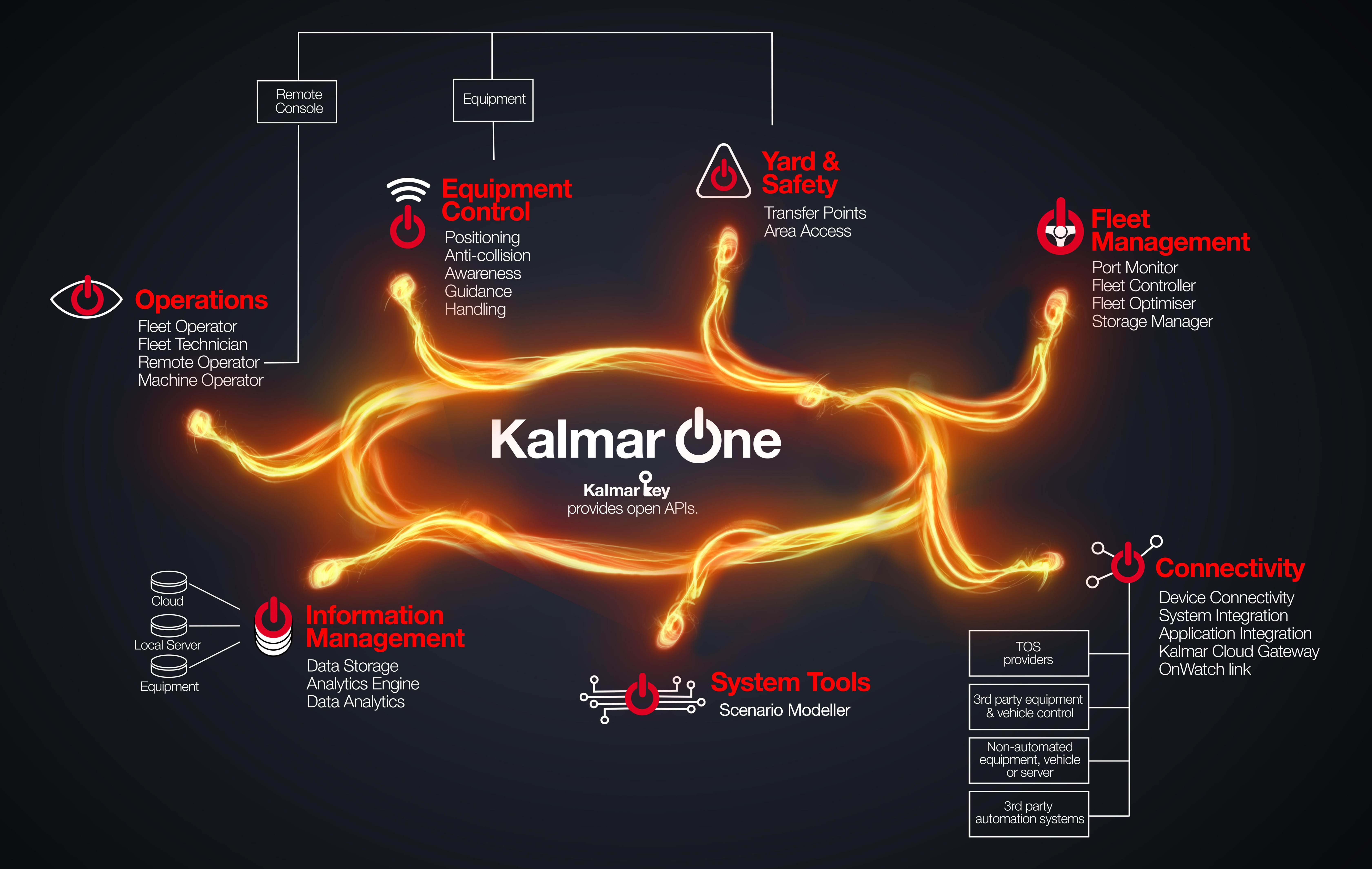 Kalmar One System infographic
